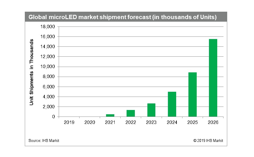 microLED display forecast