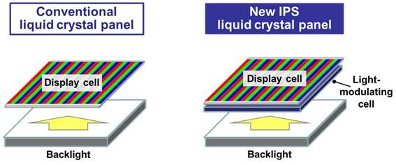 IPS LCD with light-modulating cells