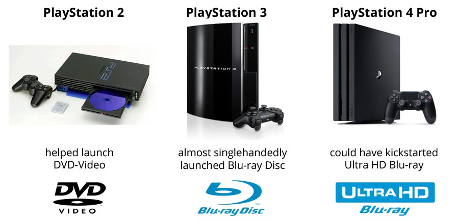 PS2, PS3, PS4 Pro – optical disc evolution