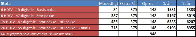 Sammenlign priser på TV-pakker og HDTV - FlatpanelsDK